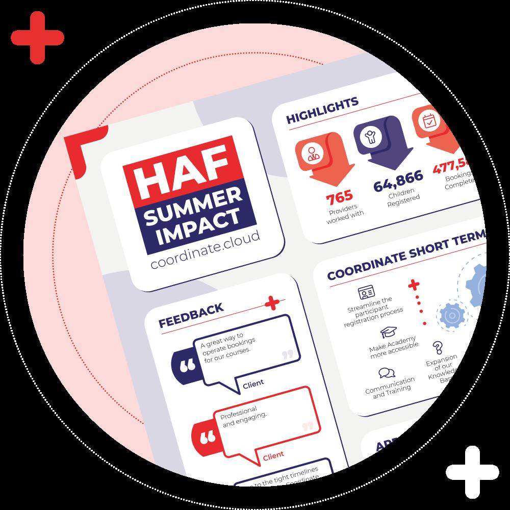 HAF Summer Impact